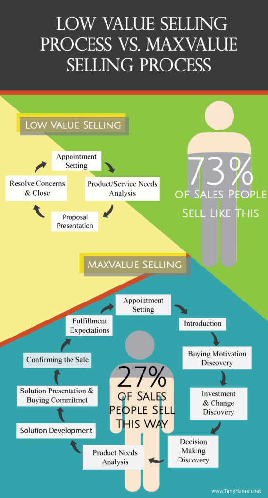 Terry Hansen's Low Value vs MaxValue Selling Process