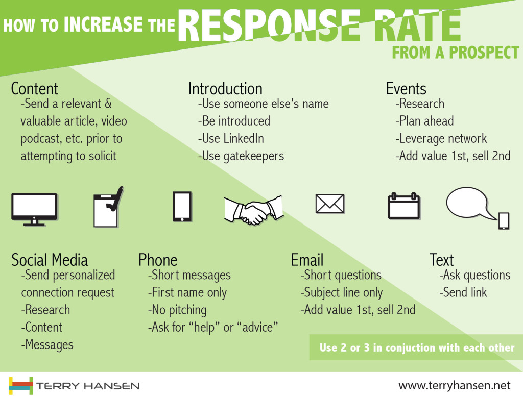 How to increase the response rate from a prospect