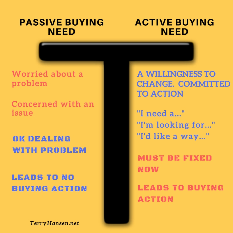 How can you develop passive needs into active needs?